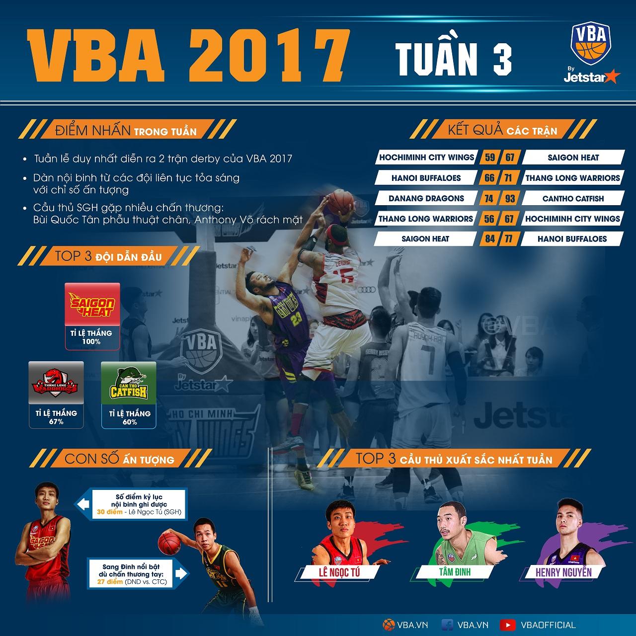 VBA 2017 – Cập nhật sau 3 tuần thi đấu: Nhiều diễn biến bất ngờ!