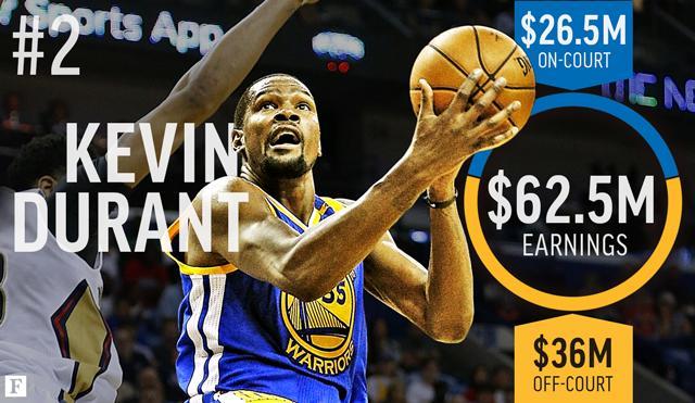 Kevin Durant kiếm tiền trong một ngày như thế nào?