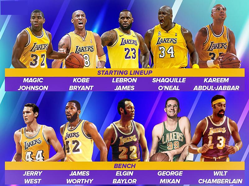 LA Lakers sở hữu đội hình toàn những cầu thủ xịn xò nhất NBA mọi thời đại